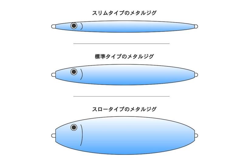 メタルジグの基本的な4種類の形状