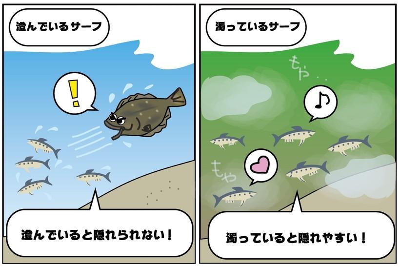 餌となる小魚が長くいつく
