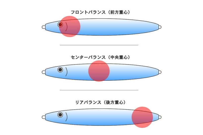 重心の違いによるメタルジグの種類